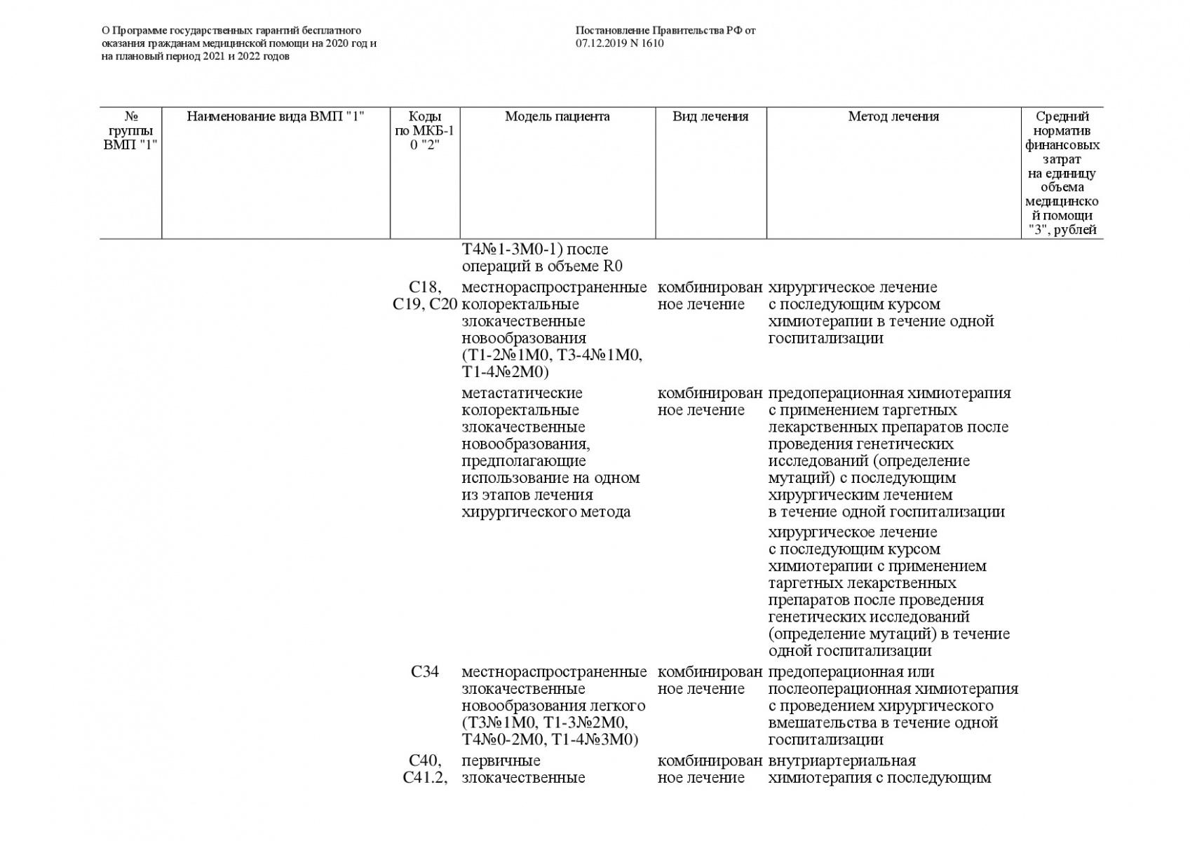 Postanovlenie-Pravitelstva-RF-ot-07_12_2019-1610-O-PGG-201