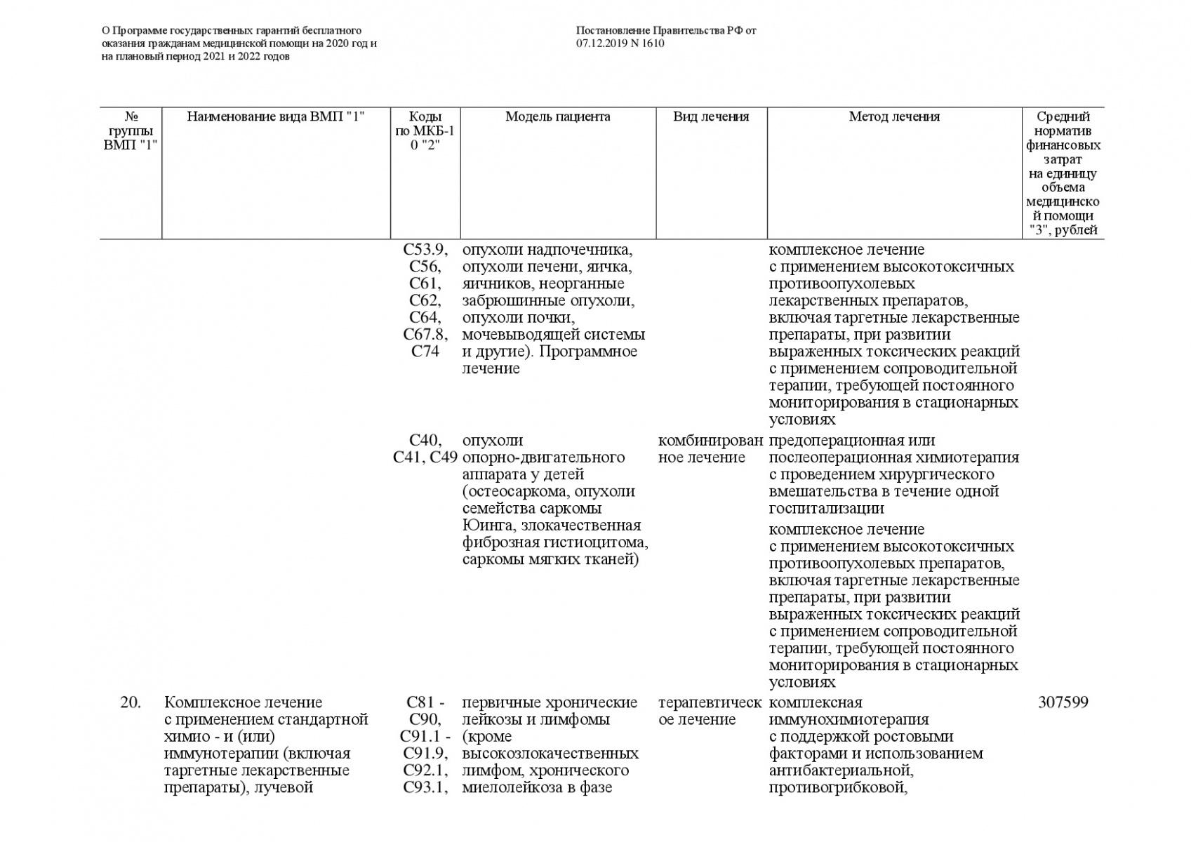 Postanovlenie-Pravitelstva-RF-ot-07_12_2019-1610-O-PGG-206
