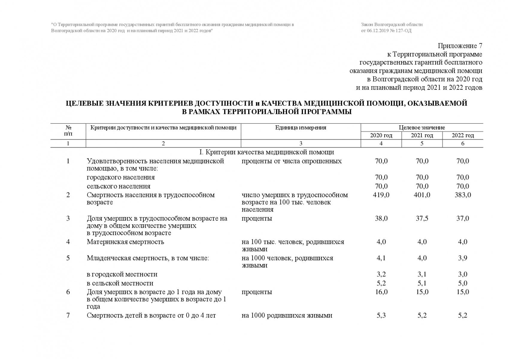 Prilozhenie-7-127-OD-001