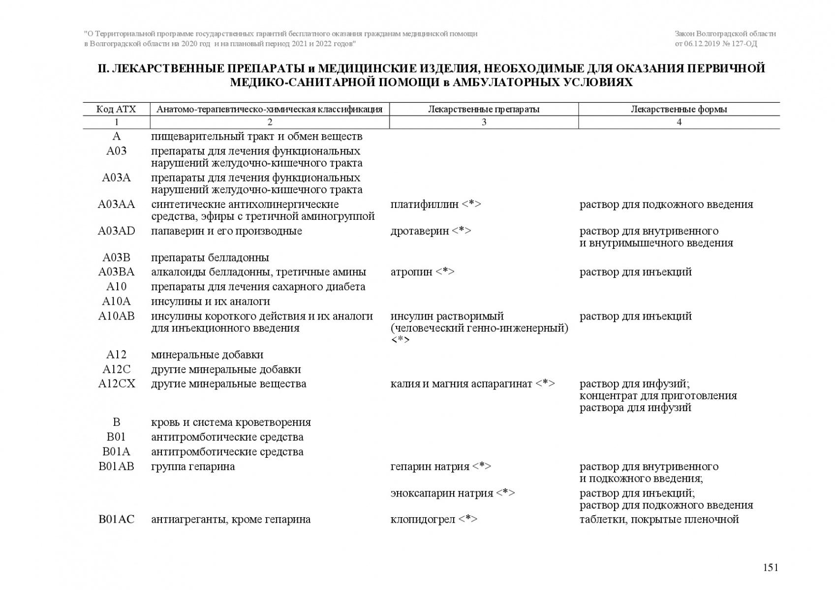 Zakon-VO-127-OD-ot-6_12_2019-TPGG-151
