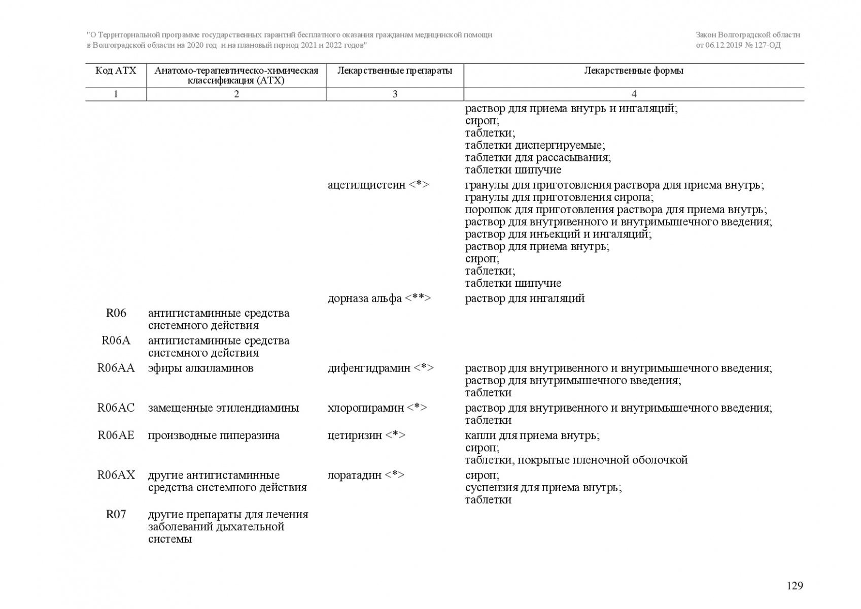 Zakon-VO-127-OD-ot-6_12_2019-TPGG-129